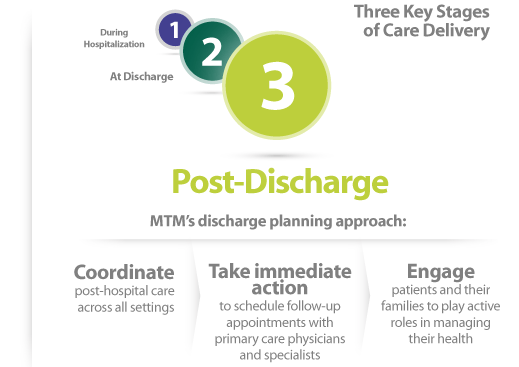 Discharge Planning at MTM